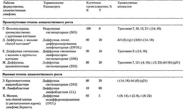 Показатели общего анализа крови при лимфоме Справки на закрытие пропусков от 14 дней (027 у+095у) с доставкой